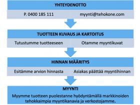 Välitys myyntiin koneet ja laitteet, Muut koneet ja tarvikkeet, Työkoneet ja kalusto, Joensuu, Tori.fi